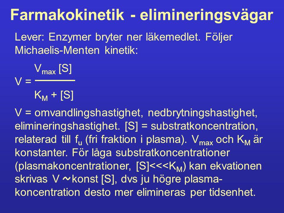Farmakokinetik - elimineringsvägar Lever: Enzymer bryter ner läkemedlet. Följer Michaelis-Menten kinetik: V max [S] V = K M + [S] V = omvandlingshasti