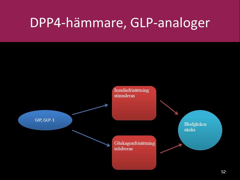 DPP4-hämmare, GLP-analoger 52 GIP, GLP-1 Insulinfrisättning stimuleras Glukagonfrisättning inhiberas Blodglukos sänks