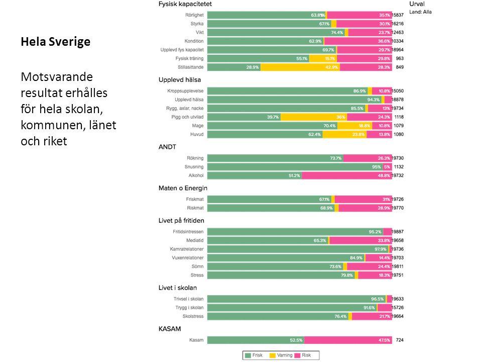 Hela Sverige Motsvarande resultat erhålles för hela skolan, kommunen, länet och riket