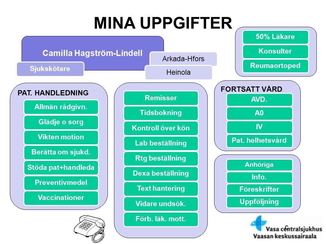 c MINA UPPGIFTER Camilla Hagström-Lindell PAT. HANDLEDNING Allmän rådgivn. Glädje o sorg Vikten motion Berätta om sjukd. Stöda pat+handleda Preventivm