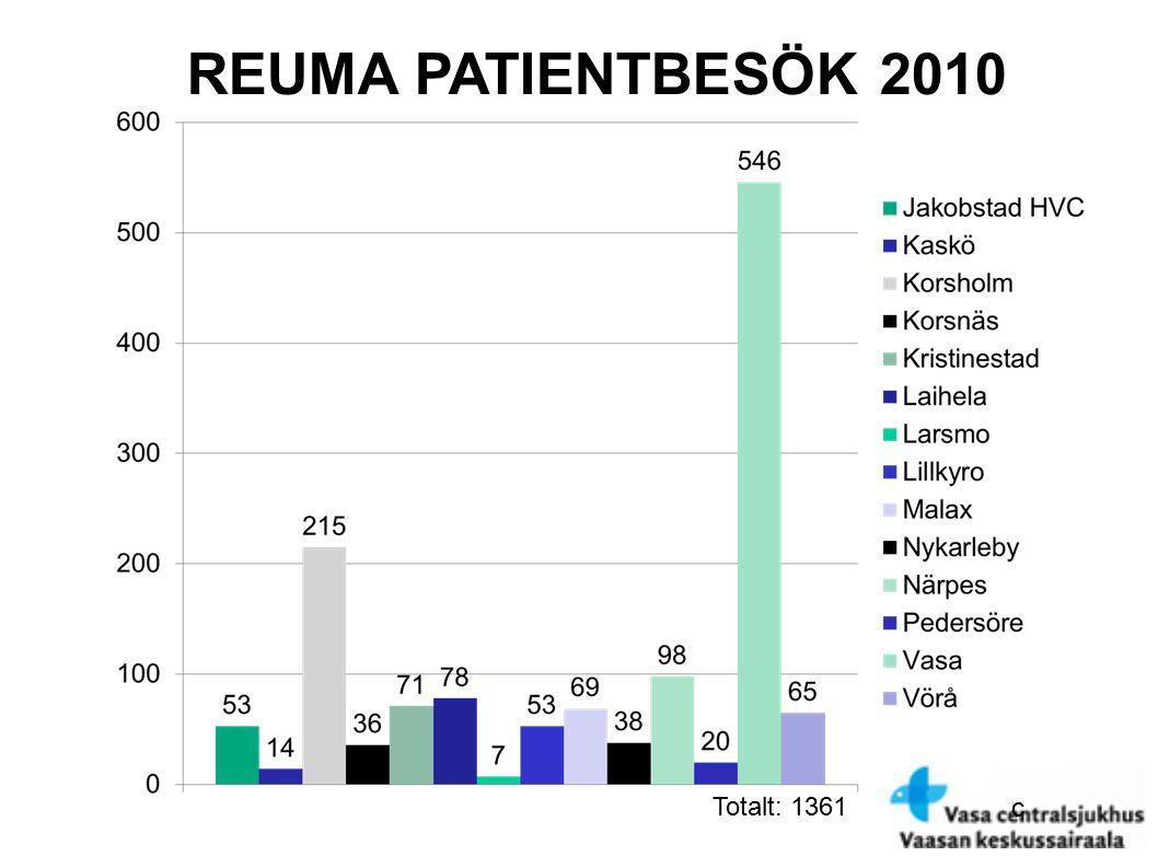 c REUMA PATIENTBESÖK 2010 Totalt: 1361