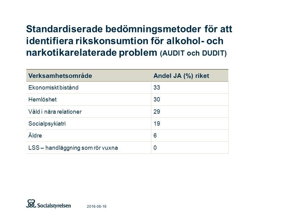 Standardiserade bedömningsmetoder för att identifiera rikskonsumtion för alkohol- och narkotikarelaterade problem (AUDIT och DUDIT) 2016-06-16 VerksamhetsområdeAndel JA (%) riket Ekonomiskt bistånd33 Hemlöshet30 Våld i nära relationer29 Socialpsykiatri19 Äldre6 LSS – handläggning som rör vuxna0
