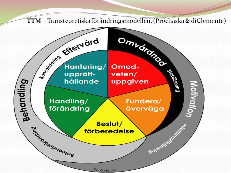 TTM – Transteoretiska förändringsmodellen, (Prochaska & diClemente)