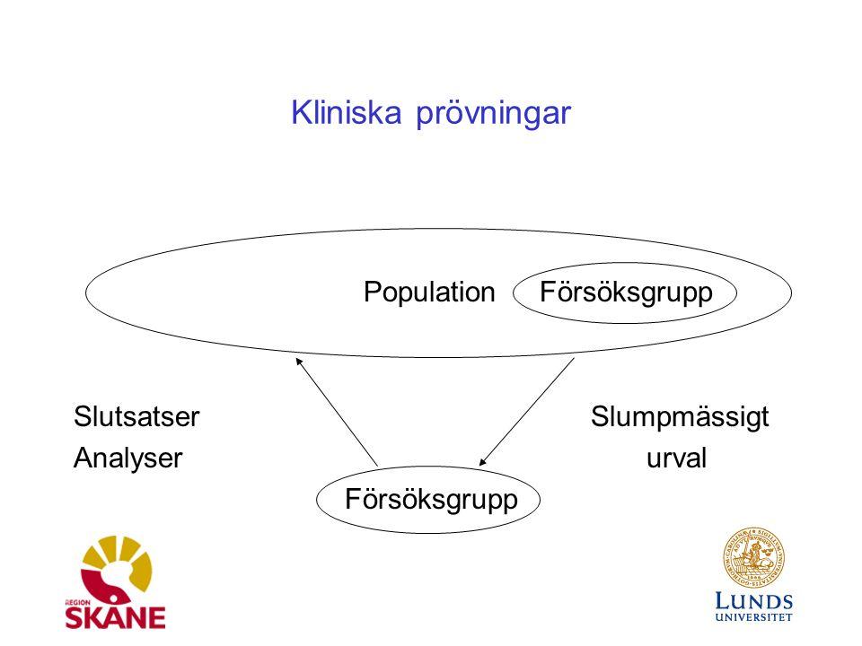 Kliniska prövningar Population Försöksgrupp SlutsatserSlumpmässigt Analyser urval Försöksgrupp