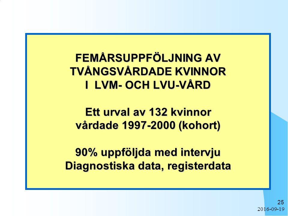 2016-09-19 25 FEMÅRSUPPFÖLJNING AV TVÅNGSVÅRDADE KVINNOR I LVM- OCH LVU-VÅRD Ett urval av 132 kvinnor vårdade 1997-2000 (kohort) 90% uppföljda med intervju Diagnostiska data, registerdata