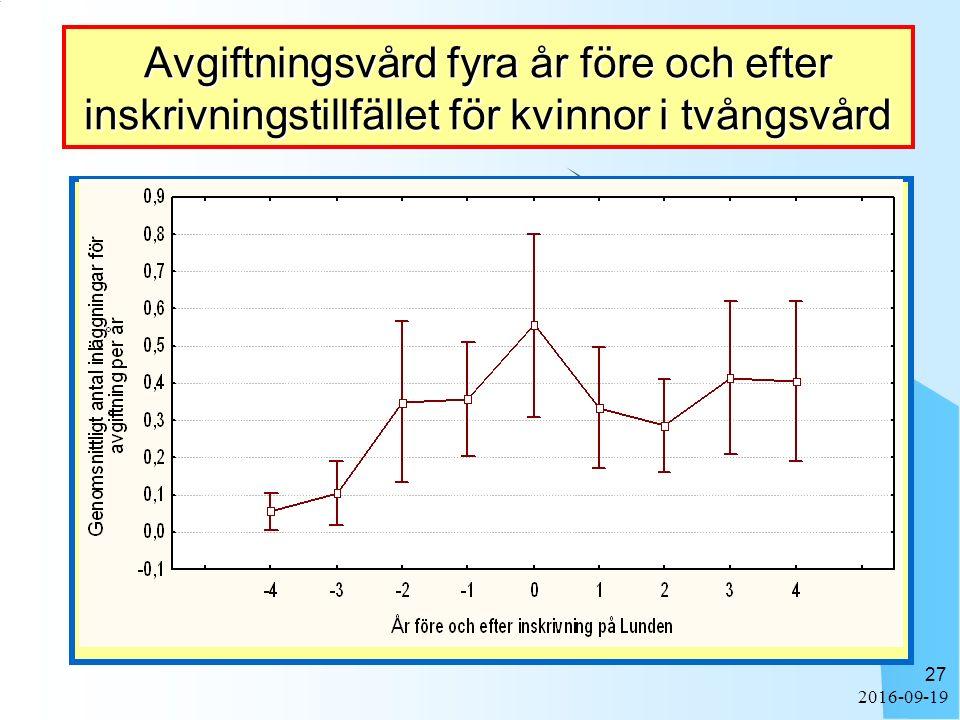 2016-09-19 27 Avgiftningsvård fyra år före och efter inskrivningstillfället för kvinnor i tvångsvård