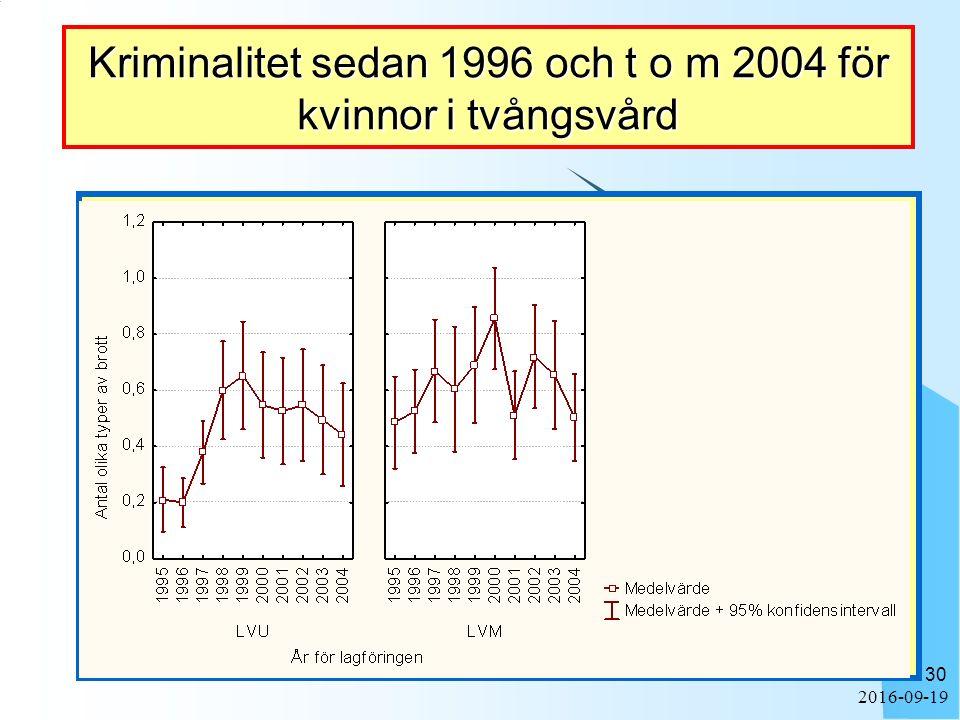 2016-09-19 30 Kriminalitet sedan 1996 och t o m 2004 för kvinnor i tvångsvård