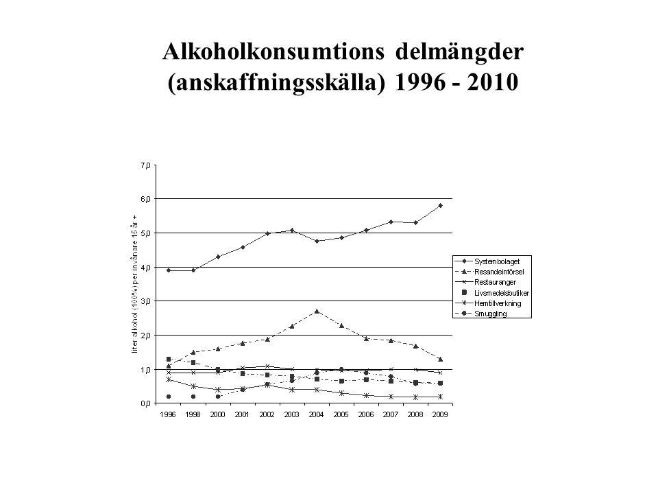 Alkoholkonsumtions delmängder (anskaffningsskälla) 1996 - 2010