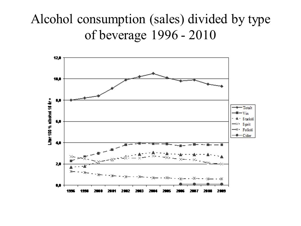 Alcohol consumption (sales) divided by type of beverage 1996 - 2010