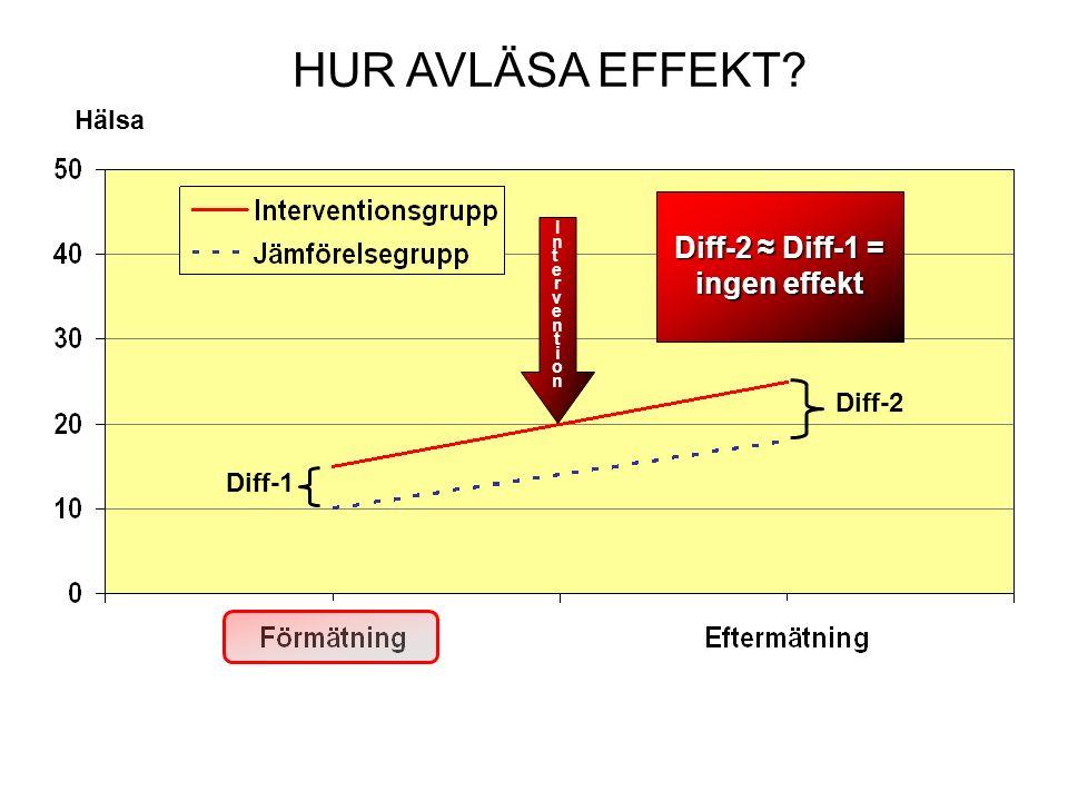 HUR AVLÄSA EFFEKT Diff-2 Diff-1 Hälsa Diff-2 ≈ Diff-1 = ingen effekt InterventionIntervention