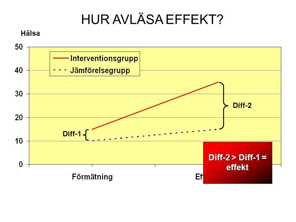 HUR AVLÄSA EFFEKT Diff-2 Diff-1 Hälsa Diff-2 > Diff-1 = effekt