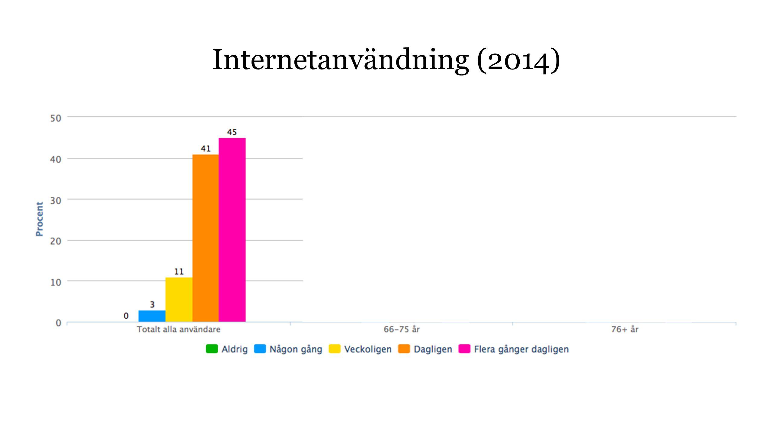 Internetanvändning (2014)