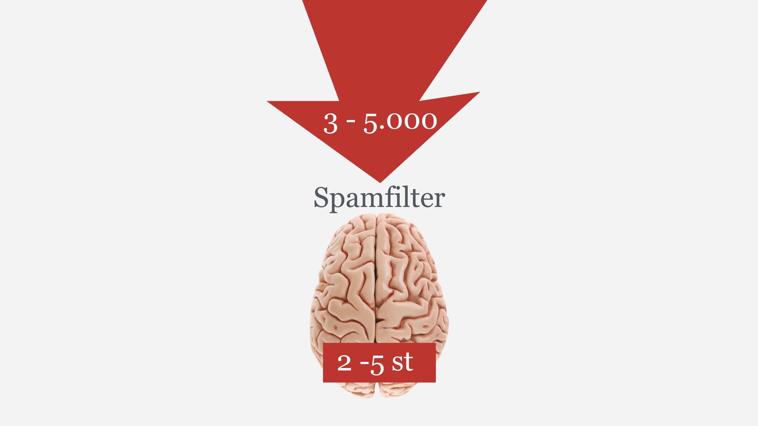 3 - 5.000 2 -5 st Spamfilter