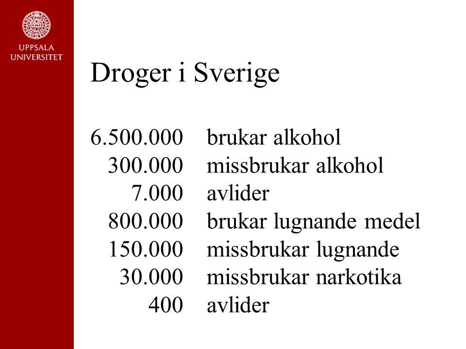 Droger i Sverige Droger i Sverige 6.500.000 brukar alkohol 300.000 missbrukar alkohol 7.000 avlider 800.000 brukar lugnande medel 150.000 missbrukar lugnande 30.000 missbrukar narkotika 400 avlider