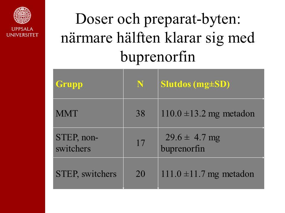 Doser och preparat-byten: närmare hälften klarar sig med buprenorfin GruppNSlutdos (mg±SD) MMT38110.0 ±13.2 mg metadon STEP, non- switchers 17 29.6 ± 4.7 mg buprenorfin STEP, switchers20111.0 ±11.7 mg metadon
