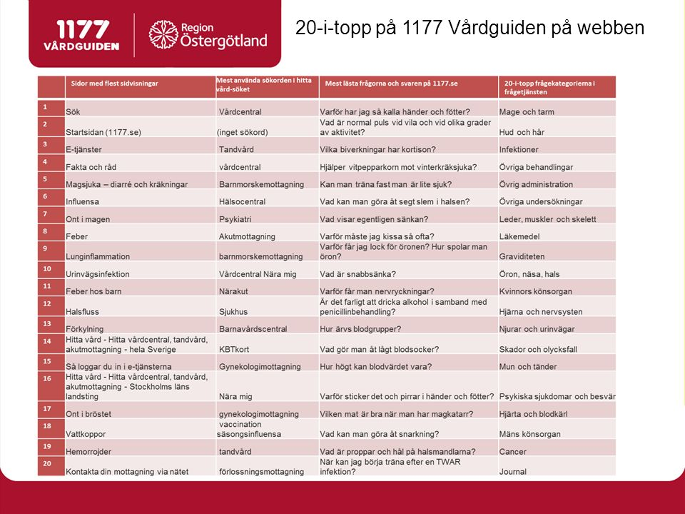 Region Östergötlands strategi för e-hälsa Öka kontakterna med invånarna via digitala kanaler.