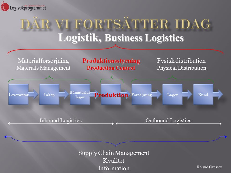 Roland Carlsson Logistik, Business Logistics Materialförsörjning Materials ManagementProduktionsstyrning Production Control Fysisk distribution Physical Distribution LeverantörInköp Råmaterial- lager FörsäljningLagerKund Outbound LogisticsInbound Logistics Supply Chain Management Kvalitet Information Produktion
