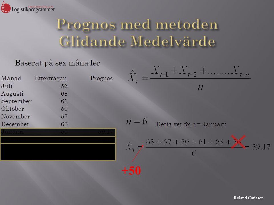 Roland Carlsson +50
