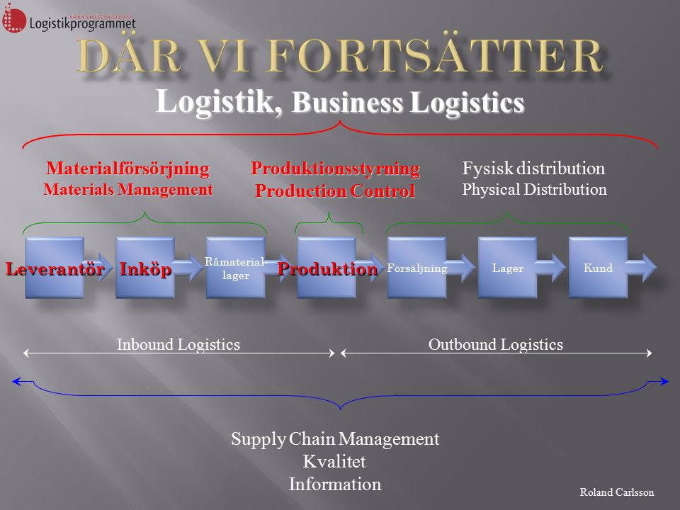 Roland Carlsson Logistik, Business Logistics Supply Chain Management Kvalitet Information Materialförsörjning Materials Management Produktionsstyrning Production Control Fysisk distribution Physical Distribution LeverantörInköp Råmaterial- lagerProduktion FörsäljningLagerKund Outbound LogisticsInbound Logistics