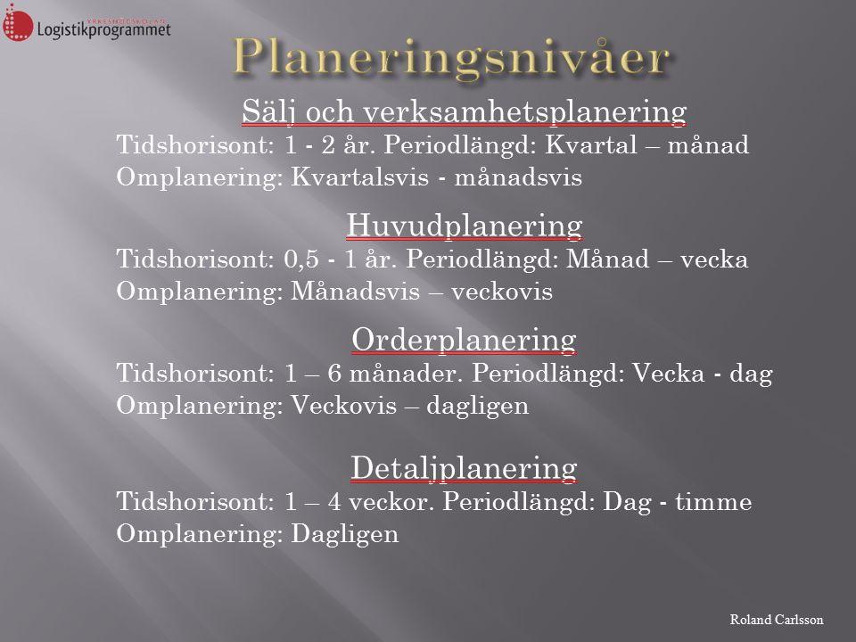 Roland Carlsson Sälj och verksamhetsplanering Tidshorisont: 1 - 2 år.