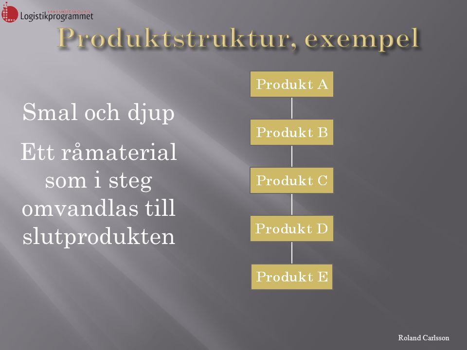 Roland Carlsson Smal och djup Ett råmaterial som i steg omvandlas till slutprodukten