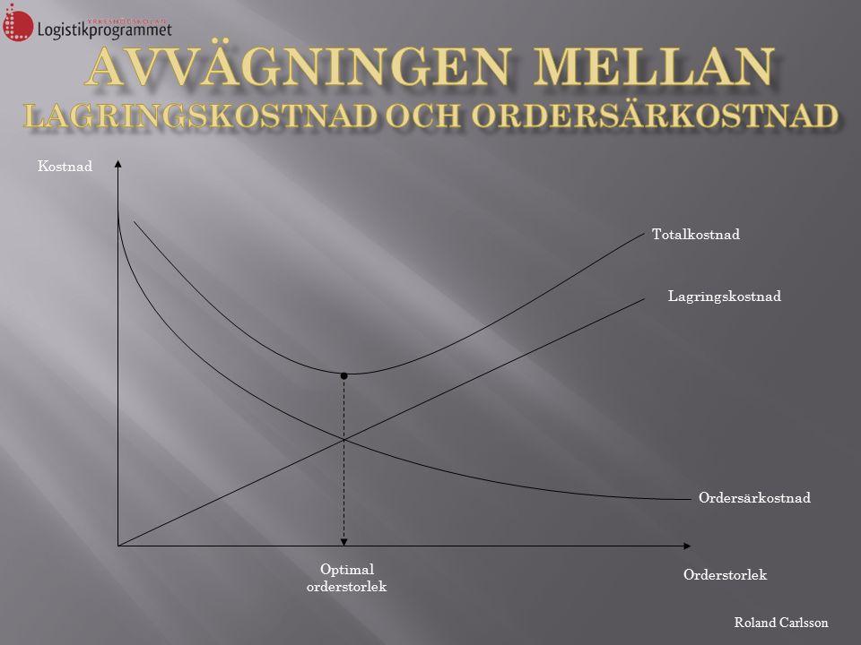 Roland Carlsson Q = Orderkvantitet (st) K = Ordersärkostnad (kr/gång) D = Efterfrågan (st/tidsenhet) V = Produktens värde (kr/st) (i boken kallad p ) W = Lagringskostnad, lagerränta (%/tidsenhet) (i boken, r )