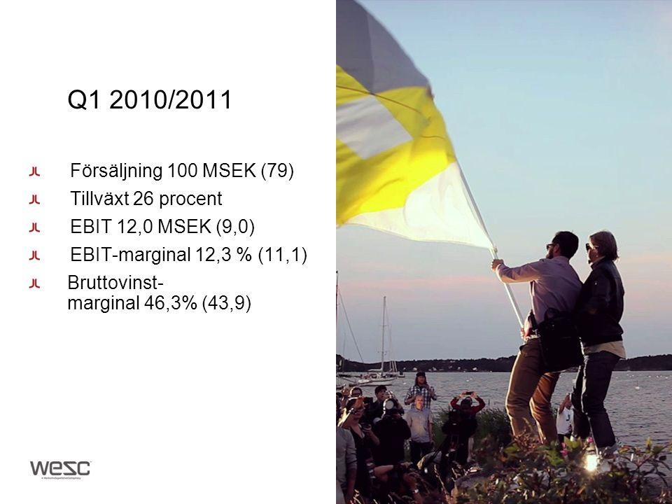 Q1 2010/2011 Försäljning 100 MSEK (79) Tillväxt 26 procent EBIT 12,0 MSEK (9,0) EBIT-marginal 12,3 % (11,1) Bruttovinst- marginal 46,3% (43,9)
