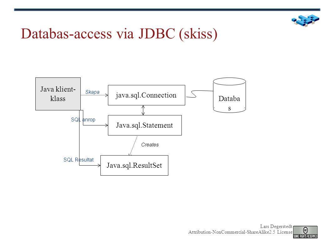 Lars Degerstedt Attribution-NonCommercial-ShareAlike2.5 License Databas-access via JDBC (skiss) Java klient- klass java.sql.Connection Databa s Skapa Java.sql.Statement SQL anrop Creates Java.sql.ResultSet SQL Resultat
