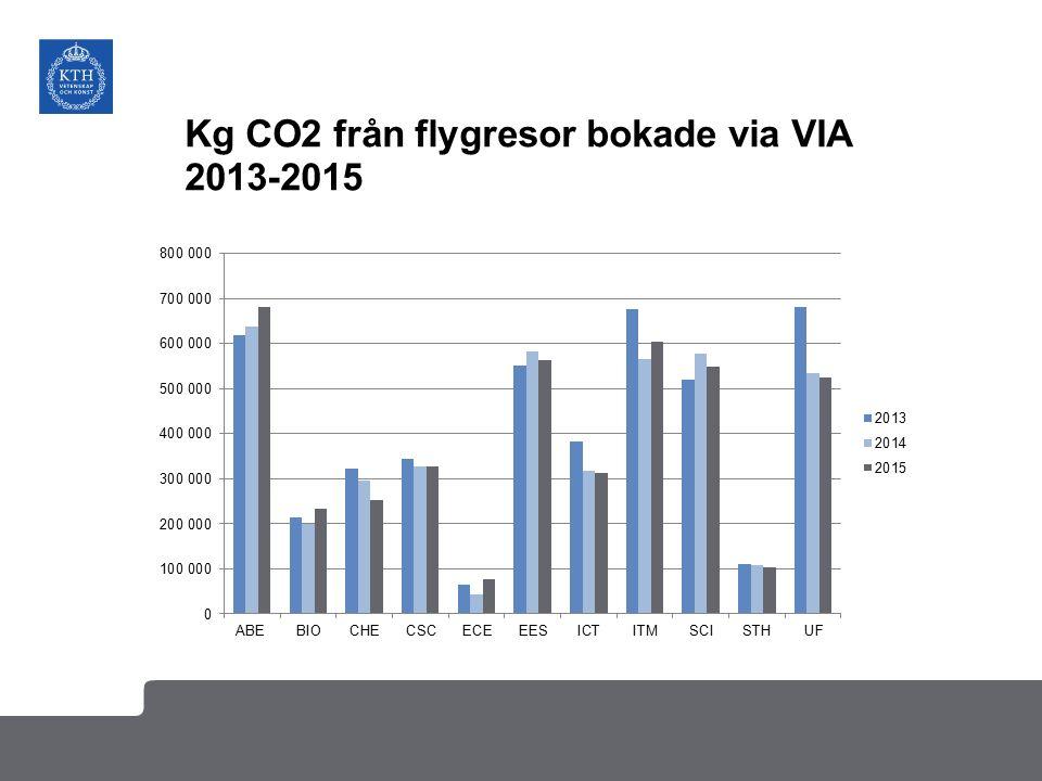 Kg CO2 från flygresor bokade via VIA 2013-2015