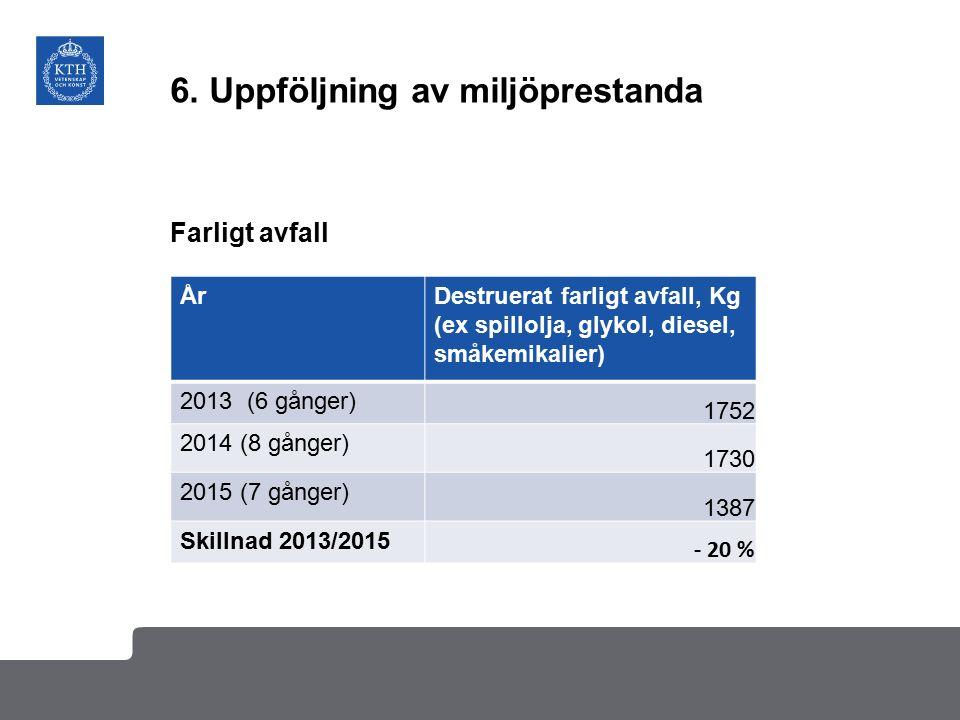 6. Uppföljning av miljöprestanda ÅrDestruerat farligt avfall, Kg (ex spillolja, glykol, diesel, småkemikalier) 2013 (6 gånger) 1752 2014 (8 gånger) 17
