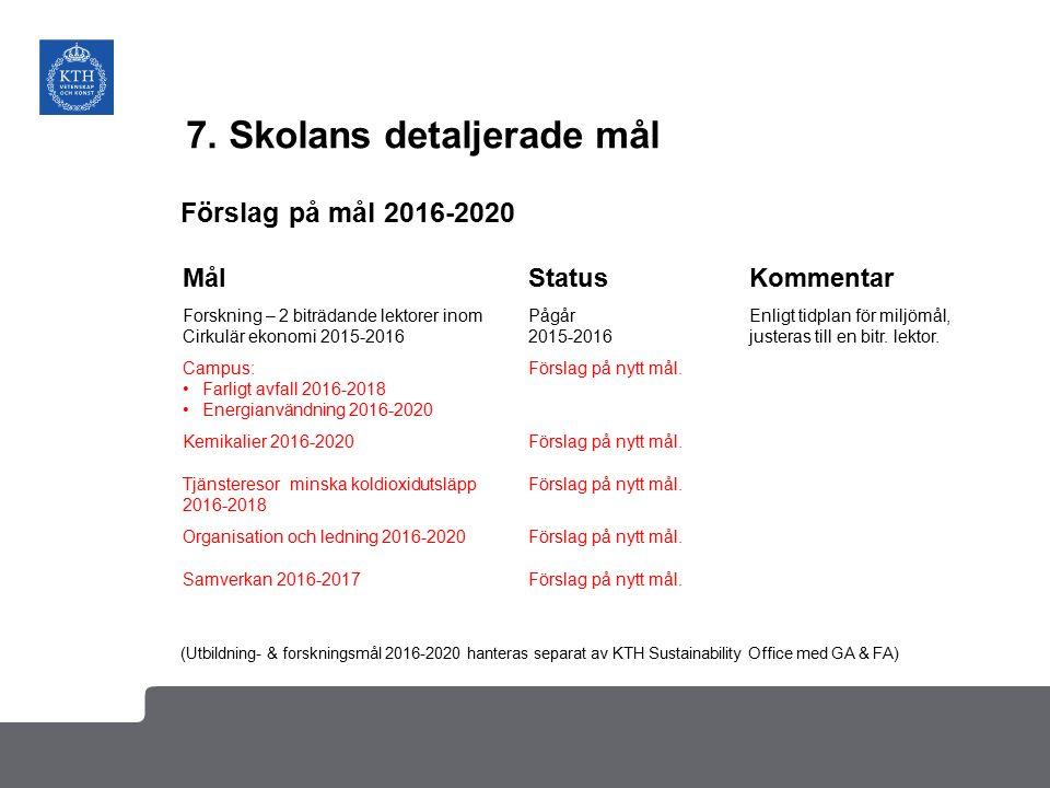 7. Skolans detaljerade mål MålStatusKommentar Forskning – 2 biträdande lektorer inom Cirkulär ekonomi 2015-2016 Pågår 2015-2016 Enligt tidplan för mil