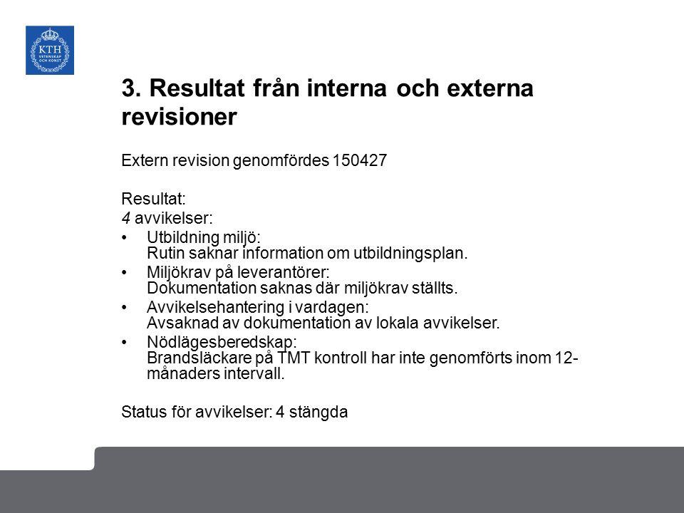 3. Resultat från interna och externa revisioner Extern revision genomfördes 150427 Resultat: 4 avvikelser: Utbildning miljö: Rutin saknar information