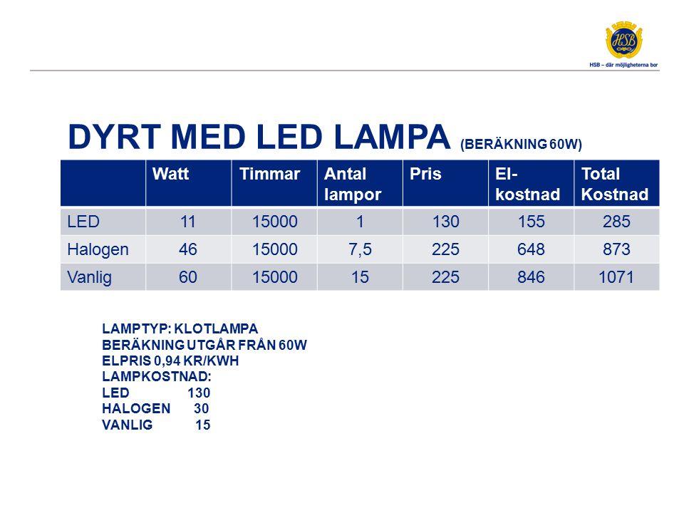 DYRT MED LED LAMPA (BERÄKNING 60W) WattTimmarAntal lampor PrisEl- kostnad Total Kostnad LED11150001130155285 Halogen46150007,5225648873 Vanlig60150001