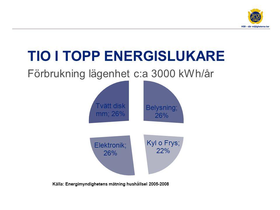 TIO I TOPP ENERGISLUKARE Förbrukning lägenhet c:a 3000 kWh/år