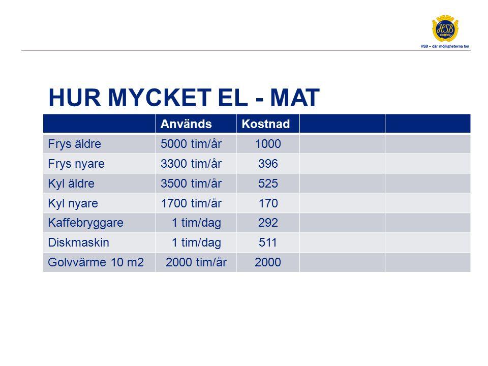 HUR MYCKET EL - MAT AnvändsKostnad Frys äldre5000 tim/år1000 Frys nyare3300 tim/år396 Kyl äldre3500 tim/år525 Kyl nyare1700 tim/år170 Kaffebryggare1 t