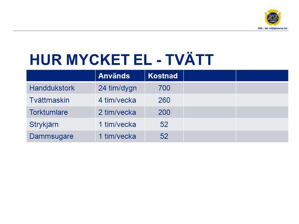 HUR MYCKET EL - TVÄTT AnvändsKostnad Handdukstork24 tim/dygn700 Tvättmaskin4 tim/vecka260 Torktumlare2 tim/vecka200 Strykjärn1 tim/vecka52 Dammsugare1
