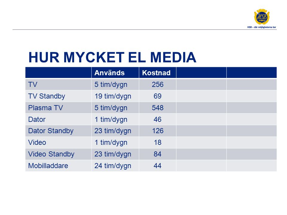 HUR MYCKET EL MEDIA AnvändsKostnad TV5 tim/dygn256 TV Standby19 tim/dygn69 Plasma TV5 tim/dygn548 Dator1 tim/dygn46 Dator Standby23 tim/dygn126 Video1