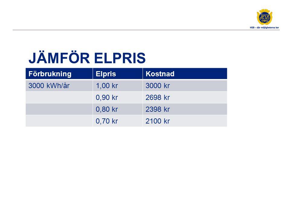JÄMFÖR ELPRIS FörbrukningElprisKostnad 3000 kWh/år1,00 kr3000 kr 0,90 kr2698 kr 0,80 kr2398 kr 0,70 kr2100 kr