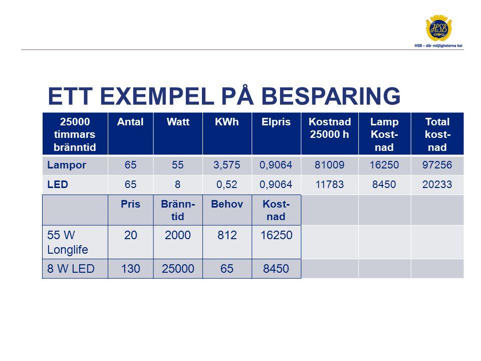 ETT EXEMPEL PÅ BESPARING 25000 timmars bränntid AntalWattKWhElprisKostnad 25000 h Lamp Kost- nad Total kost- nad Lampor65553,5750,9064810091625097256