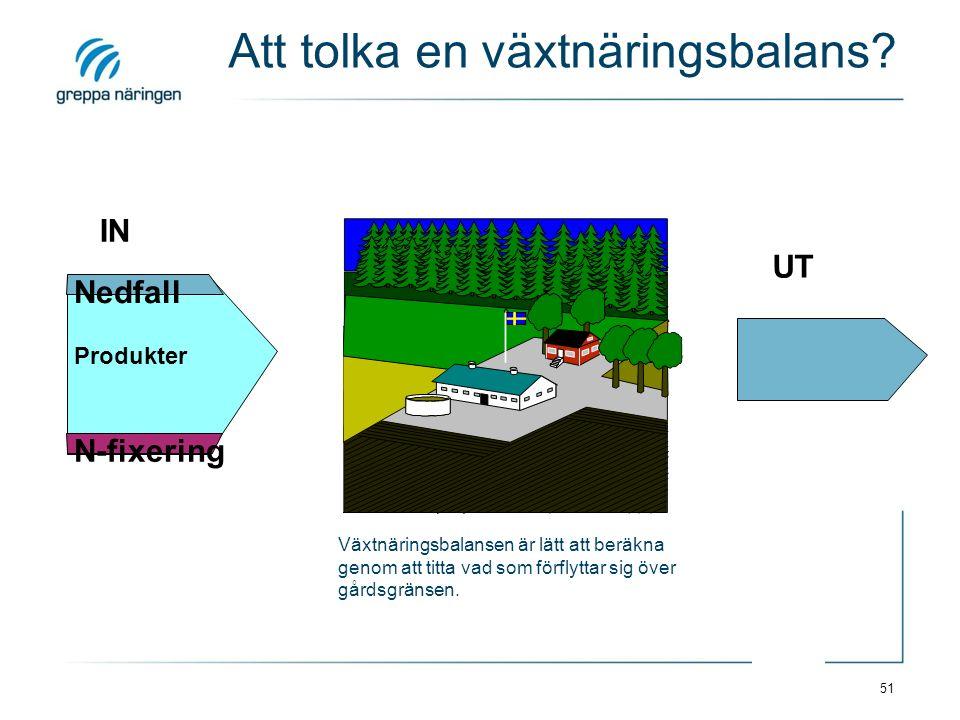 51 IN Nedfall N-fixering Produkter UT Att tolka en växtnäringsbalans? Växtnäringsbalansen är lätt att beräkna genom att titta vad som förflyttar sig ö
