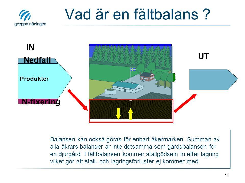 52 IN Nedfall N-fixering Produkter UT Vad är en fältbalans ? Balansen kan också göras för enbart åkermarken. Summan av alla åkrars balanser är inte de