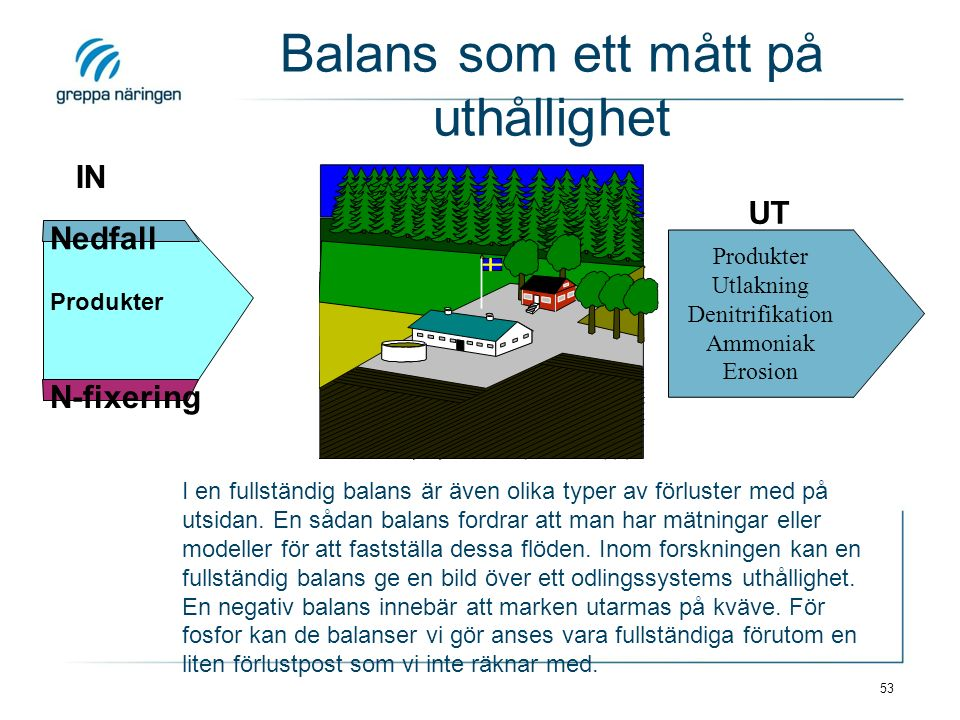 53 IN Nedfall N-fixering Produkter UT Balans som ett mått på uthållighet Produkter Utlakning Denitrifikation Ammoniak Erosion I en fullständig balans är även olika typer av förluster med på utsidan.