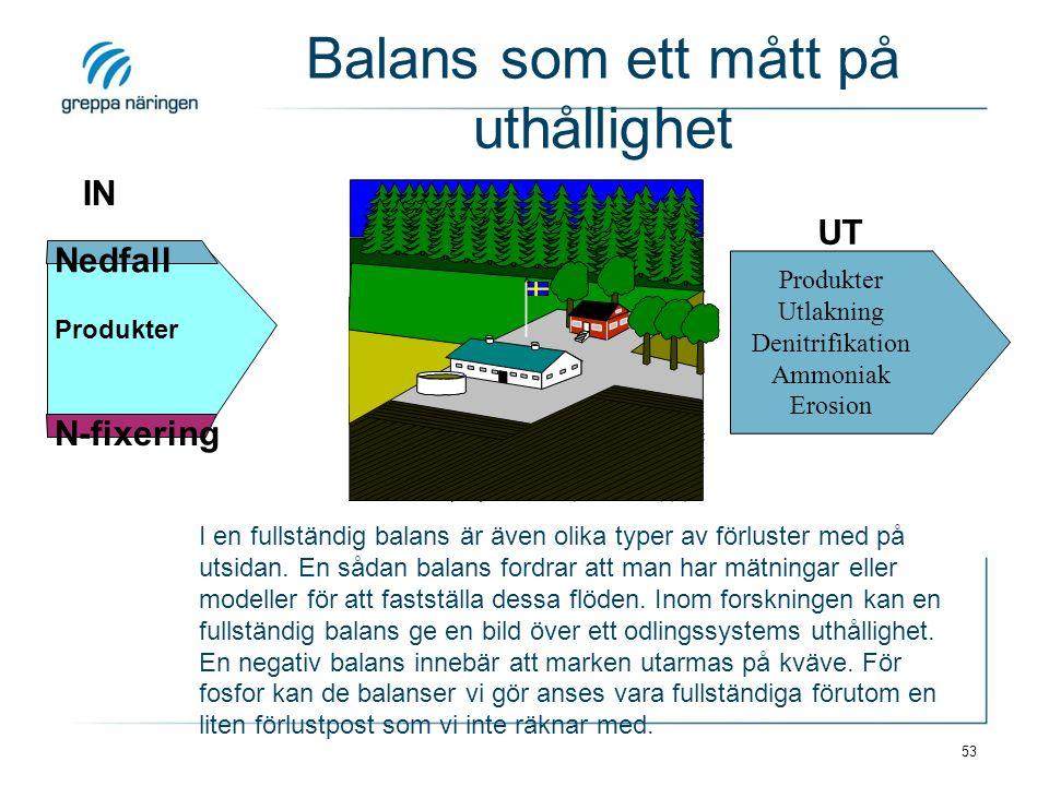 53 IN Nedfall N-fixering Produkter UT Balans som ett mått på uthållighet Produkter Utlakning Denitrifikation Ammoniak Erosion I en fullständig balans