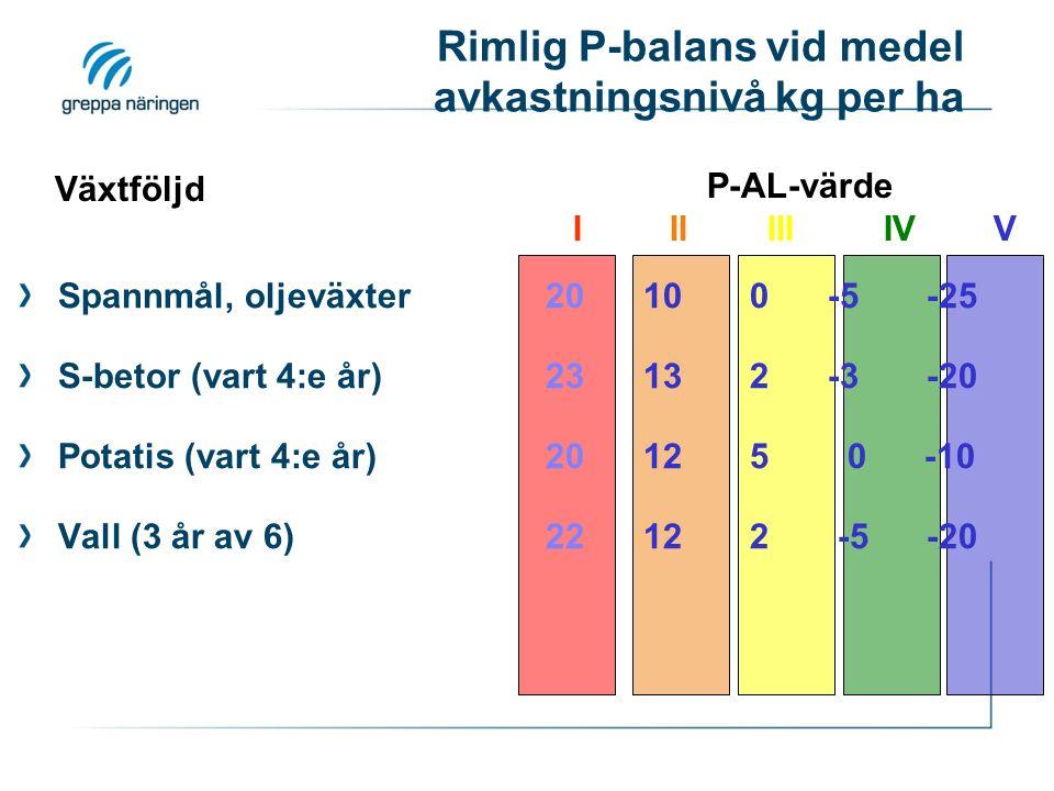 Rimlig P-balans vid medel avkastningsnivå kg per ha Spannmål, oljeväxter 20 10 0 -5 -25 S-betor (vart 4:e år) 23 13 2 -3 -20 Potatis (vart 4:e år) 20 12 5 0 -10 Vall (3 år av 6) 22 12 2 -5 -20 Växtföljd P-AL-värde I II III IV V