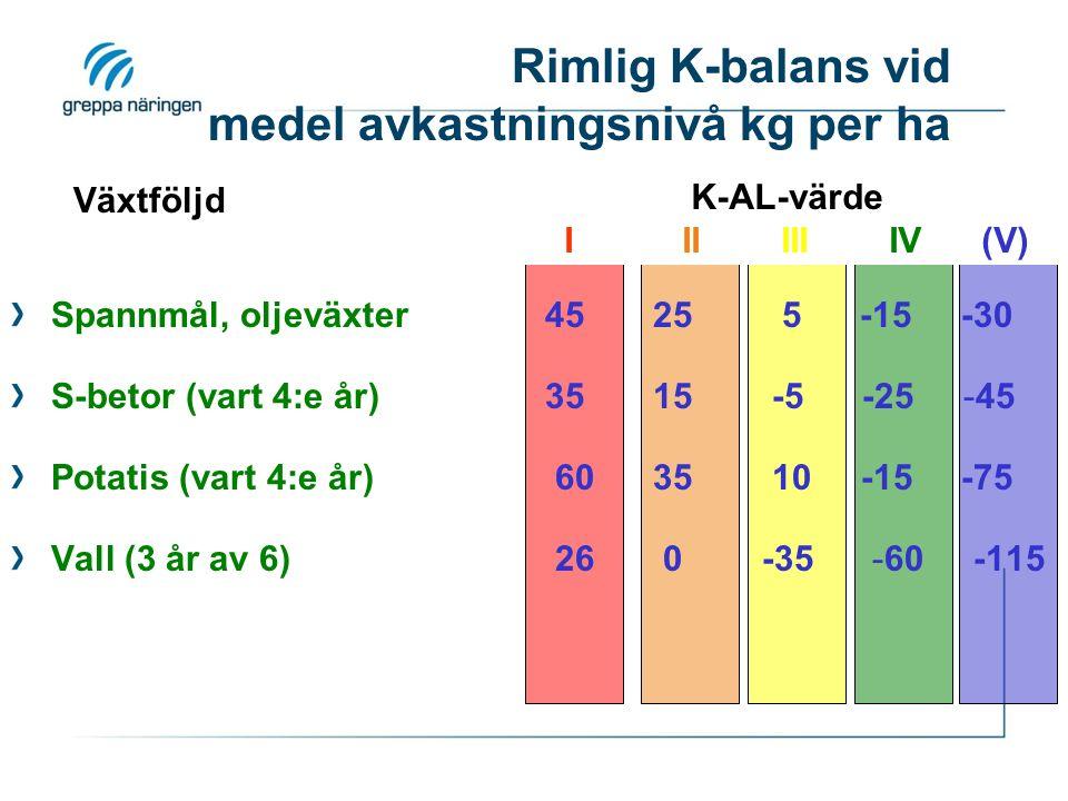 Spannmål, oljeväxter45 25 5 -15 -30 S-betor (vart 4:e år)35 15 -5 -25 -45 Potatis (vart 4:e år) 60 35 10 -15 -75 Vall (3 år av 6) 26 0 -35 -60 -115 K-AL-värde I II III IV (V) Växtföljd Rimlig K-balans vid medel avkastningsnivå kg per ha