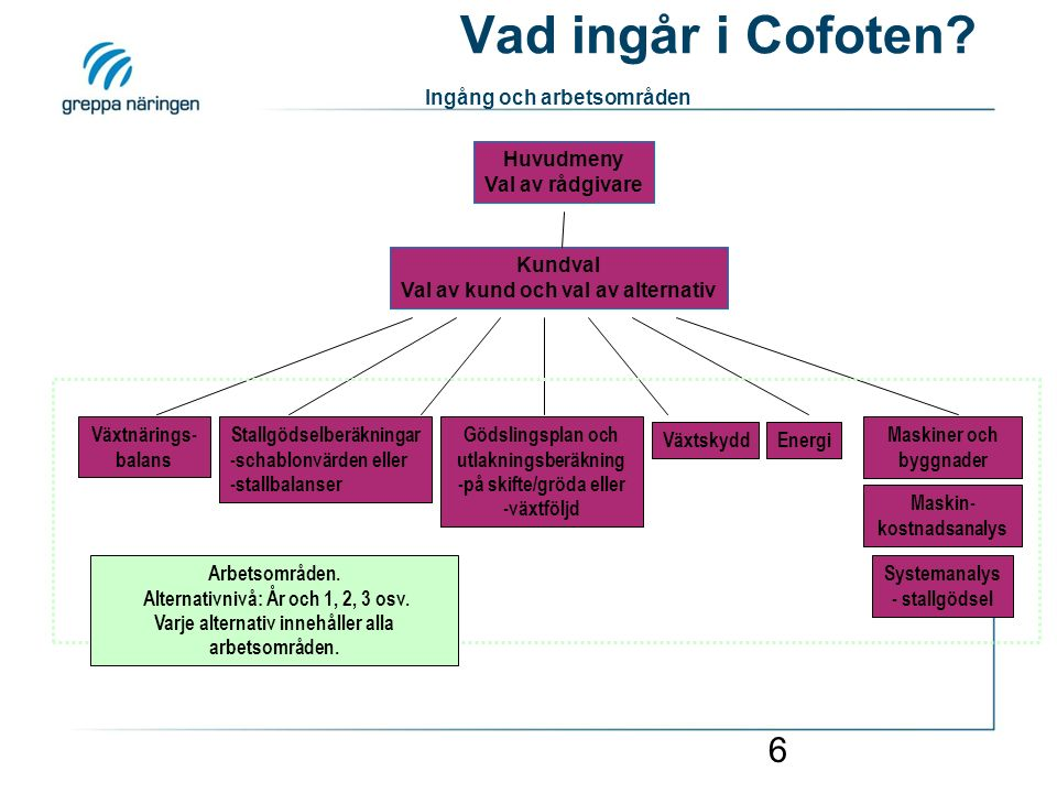 6 Vad ingår i Cofoten? Ingång och arbetsområden Växtnärings- balans Stallgödselberäkningar -schablonvärden eller -stallbalanser Gödslingsplan och utla
