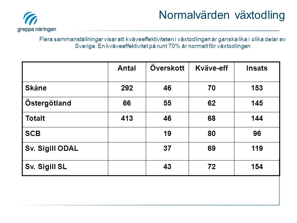 Normalvärden växtodling Flera sammanställningar visar att kväveeffektiviteten i växtodlingen är ganska lika i olika delar av Sverige. En kväveeffektiv