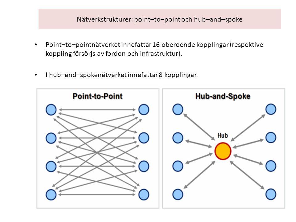 Nätverkstrukturer: point–to–point och hub–and–spoke Point–to–pointnätverket innefattar 16 oberoende kopplingar (respektive koppling försörjs av fordon