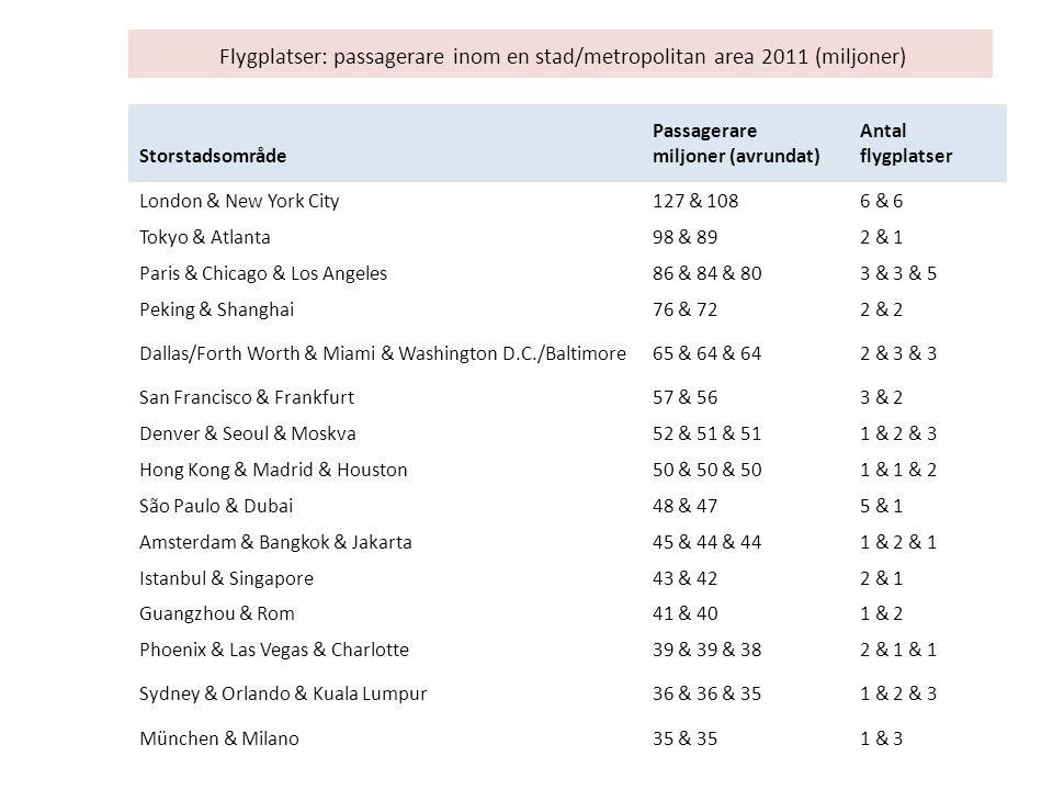 Flygplatser: passagerare inom en stad/metropolitan area 2011 (miljoner) Storstadsområde Passagerare miljoner (avrundat) Antal flygplatser London & New