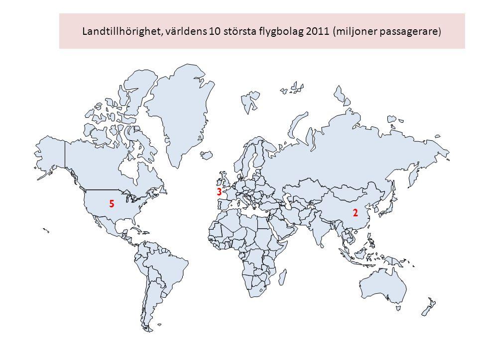 Landtillhörighet, världens 10 största flygbolag 2011 (miljoner passagerare ) 3 5 2